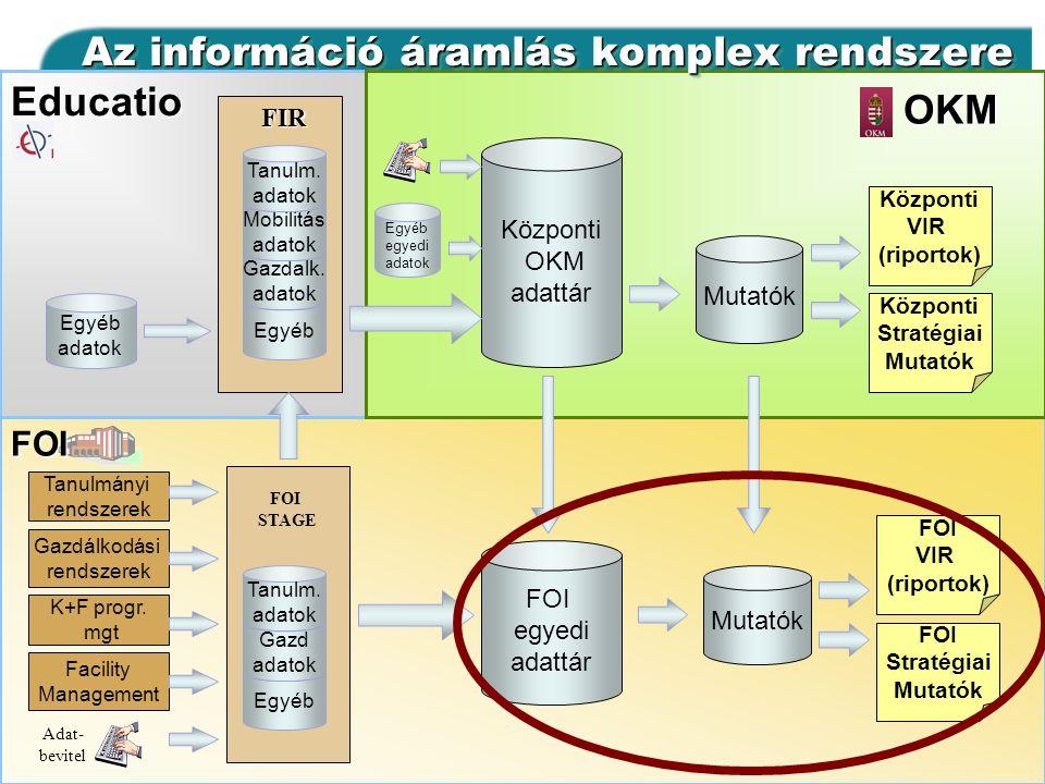 Az információ áramlás komplex rendszere