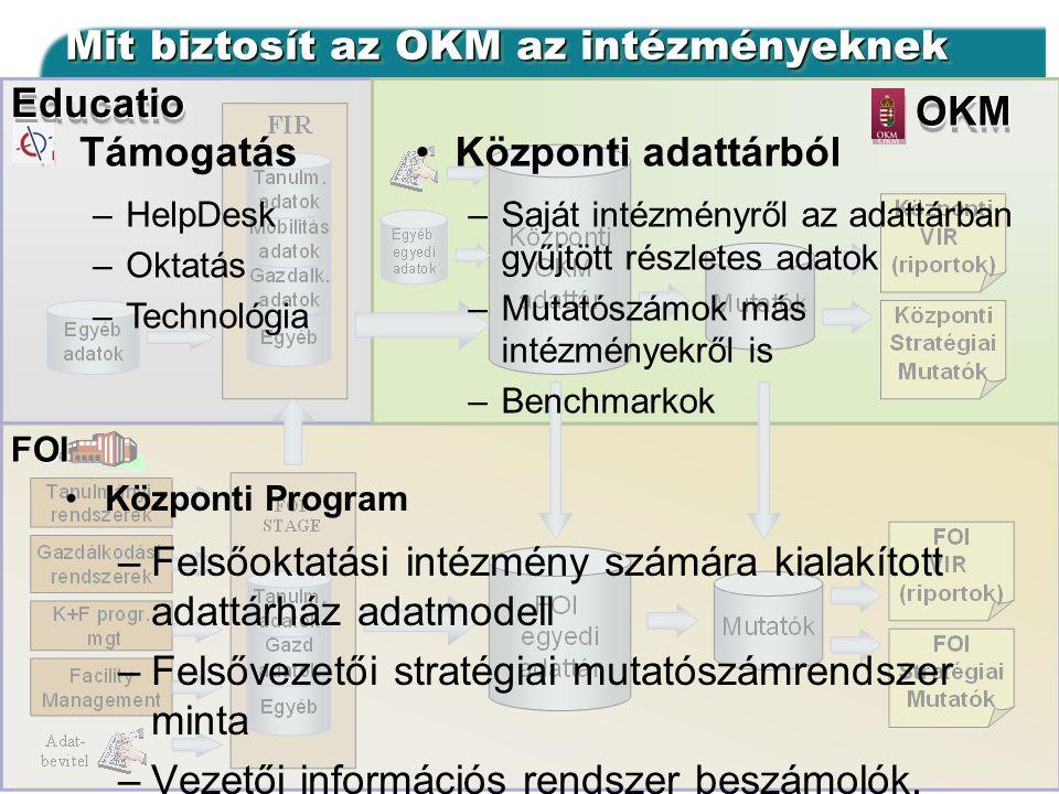 Mit biztosít az OKM az intézményeknek