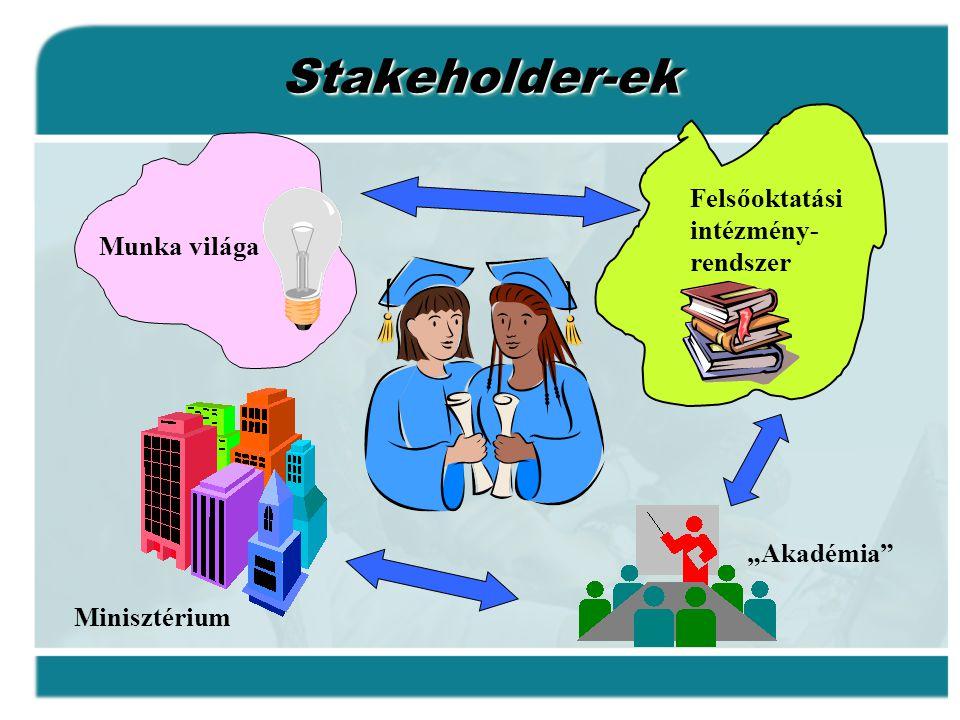 Stakeholder-ek Felsőoktatási intézmény-rendszer Munka világa