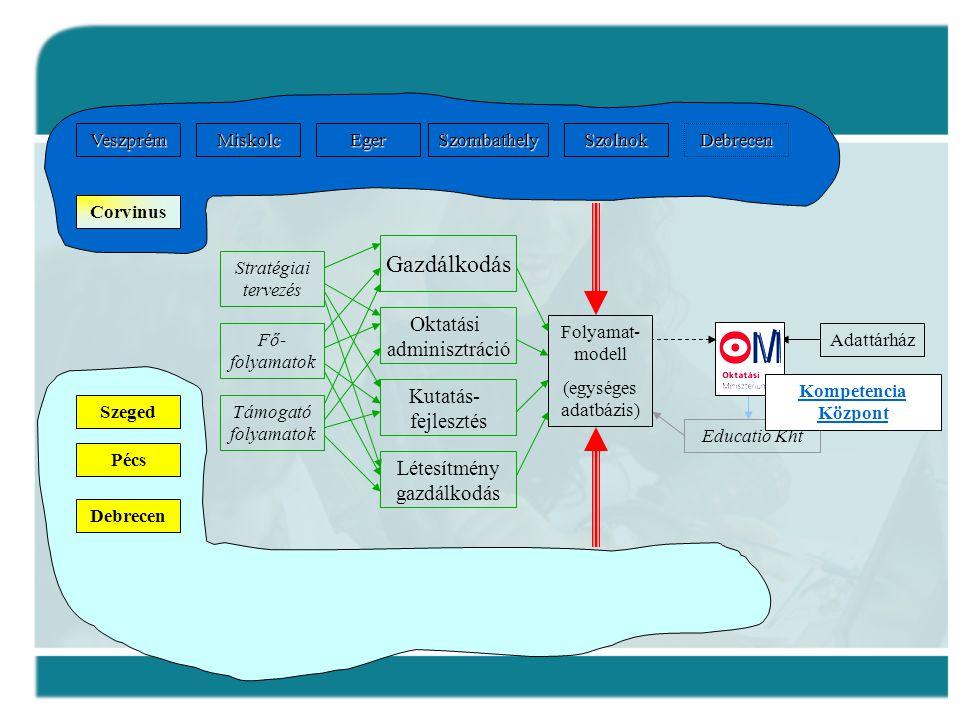 Gazdálkodás Oktatási adminisztráció Kutatás- fejlesztés Létesítmény