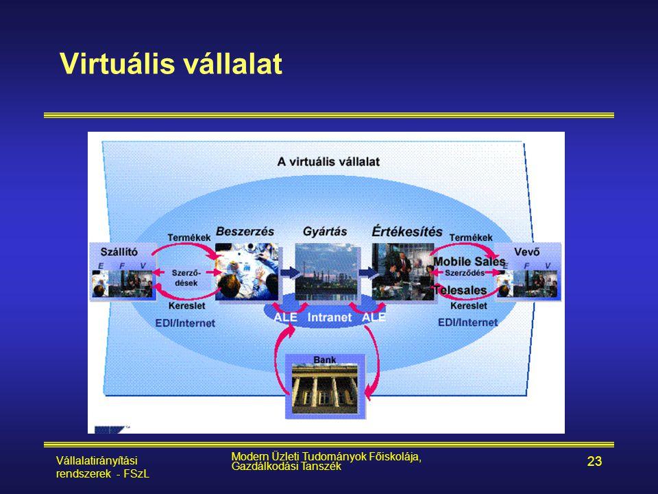 Virtuális vállalat Vállalatirányítási rendszerek - FSzL