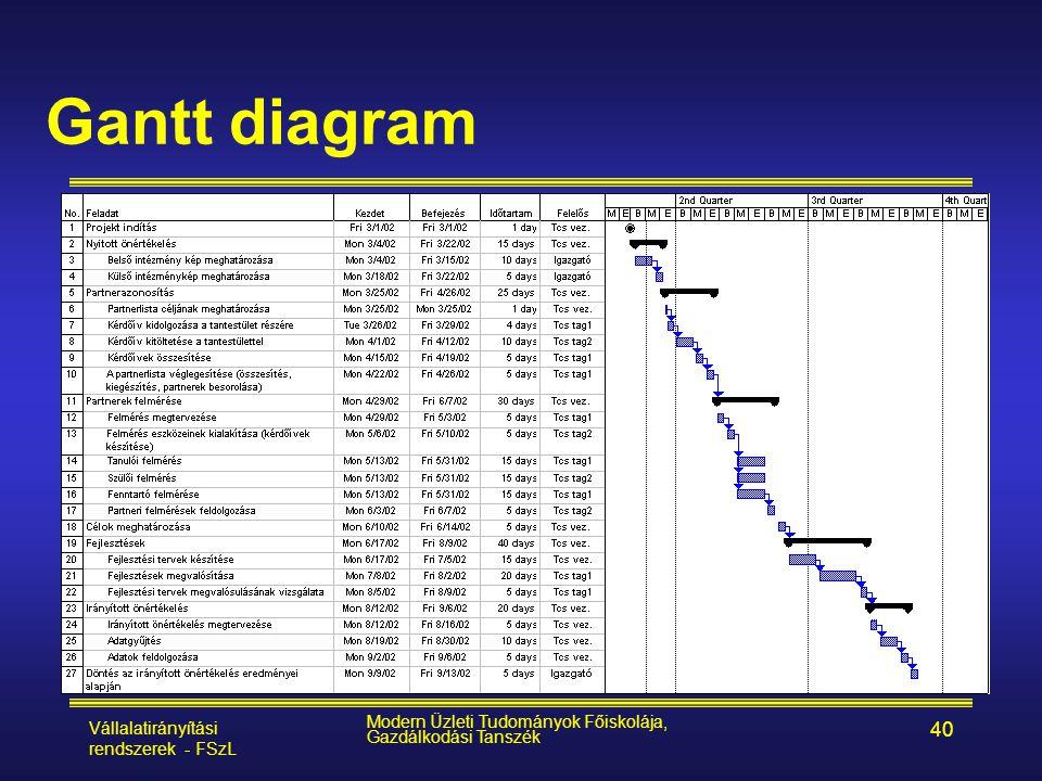 Gantt diagram Vállalatirányítási rendszerek - FSzL