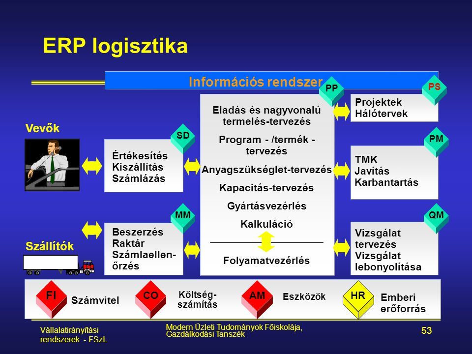 ERP logisztika Információs rendszer Vevők Szállítók FI Projektek