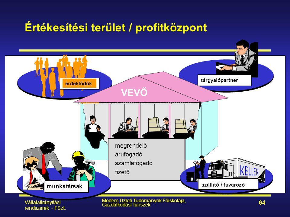 Értékesítési terület / profitközpont
