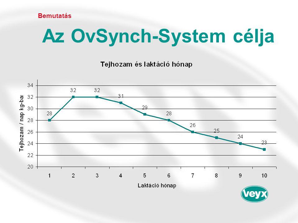 Az OvSynch-System célja