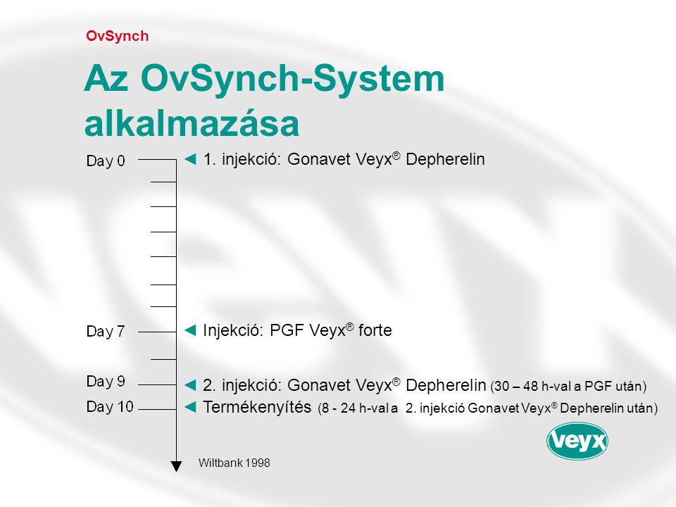 Az OvSynch-System alkalmazása
