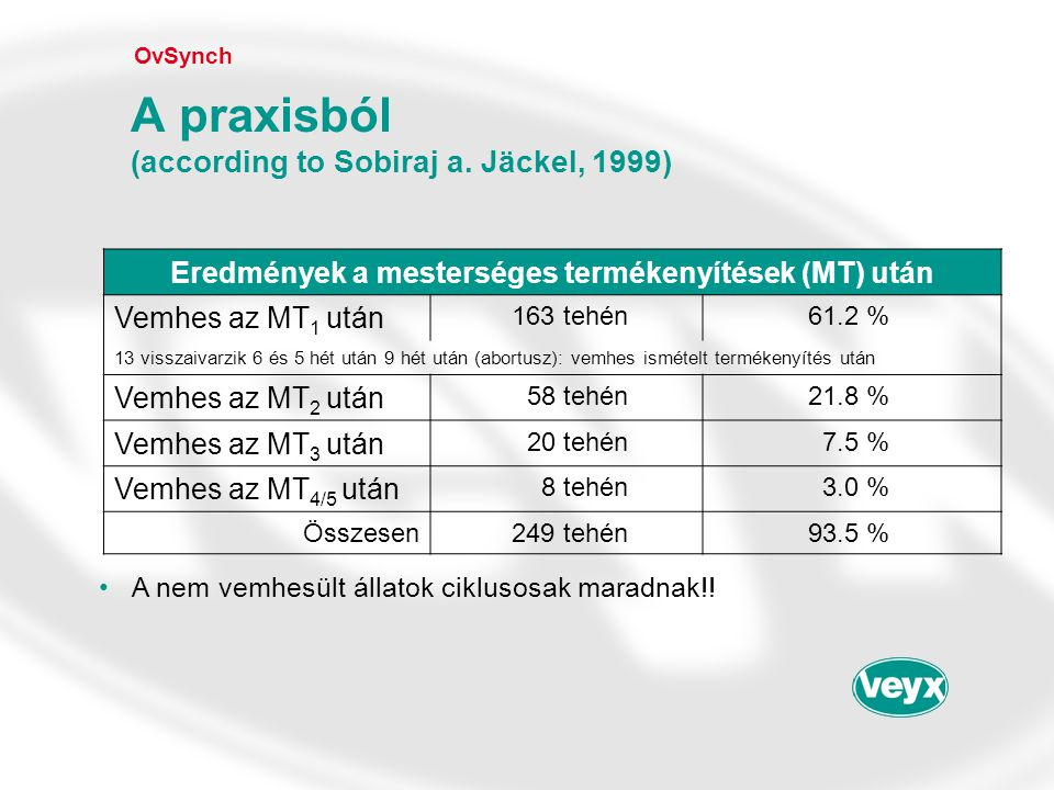 A praxisból (according to Sobiraj a. Jäckel, 1999)