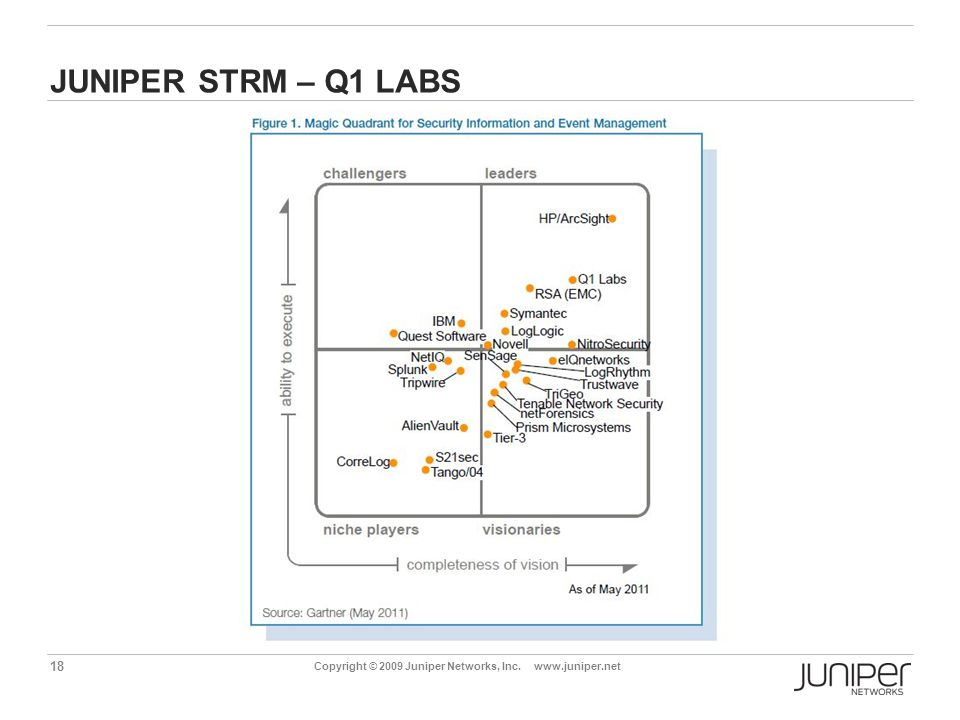Juniper STRM – q1 LABS