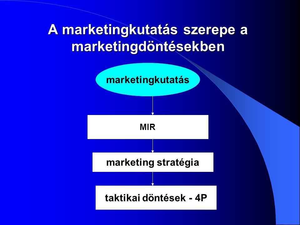 A marketingkutatás szerepe a marketingdöntésekben
