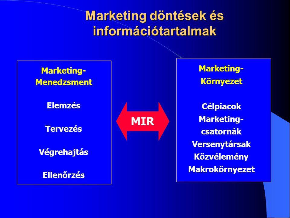 Marketing döntések és információtartalmak