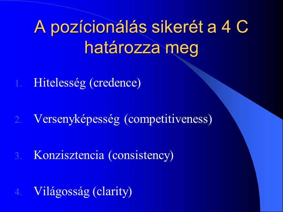 A pozícionálás sikerét a 4 C határozza meg