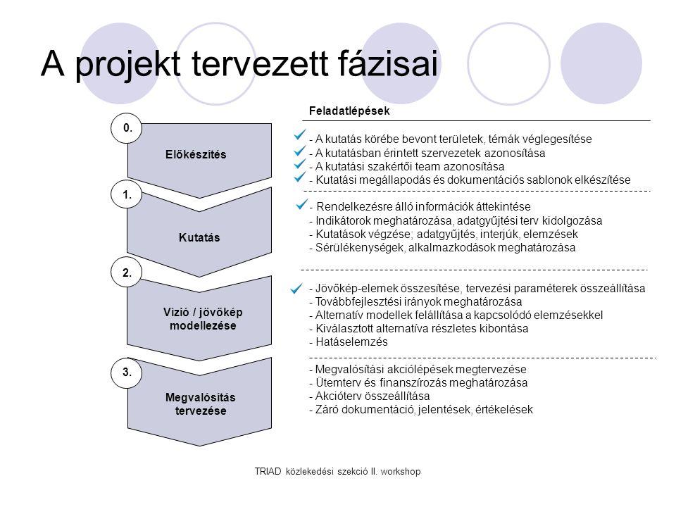 A projekt tervezett fázisai