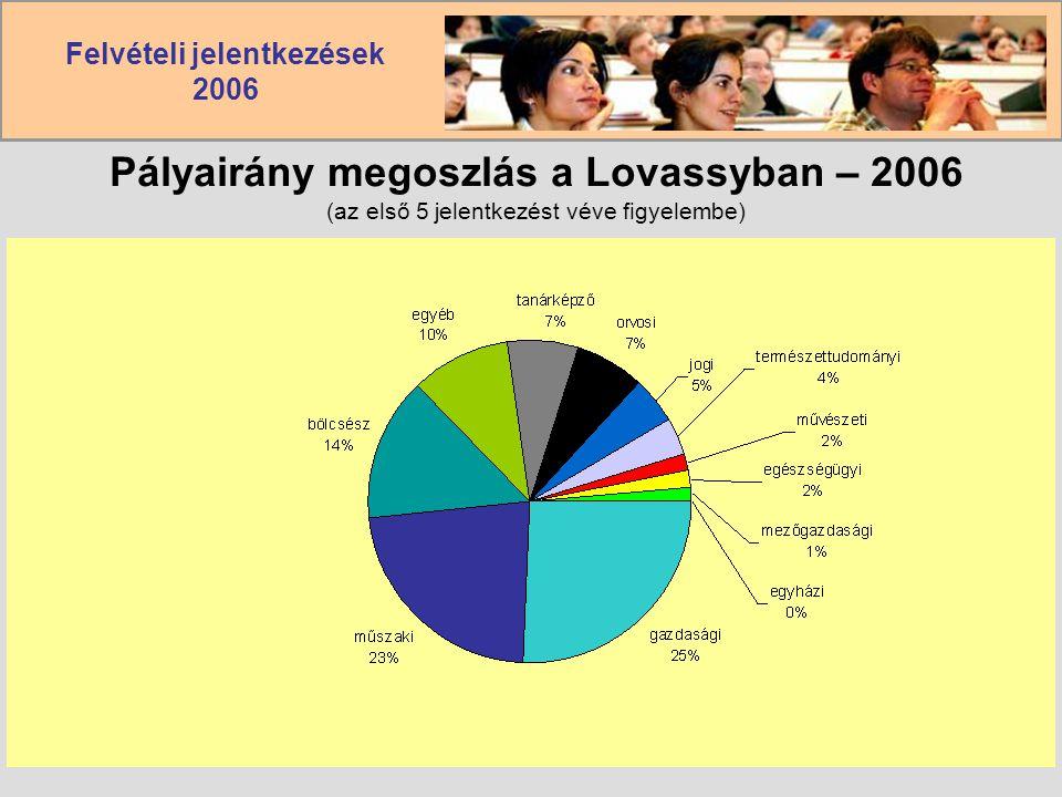 Pályairány megoszlás a Lovassyban – 2006 (az első 5 jelentkezést véve figyelembe)