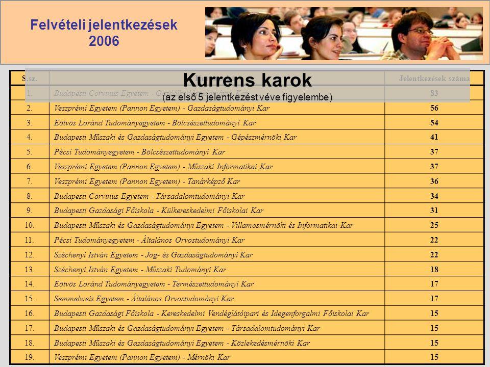 Kurrens karok (az első 5 jelentkezést véve figyelembe)