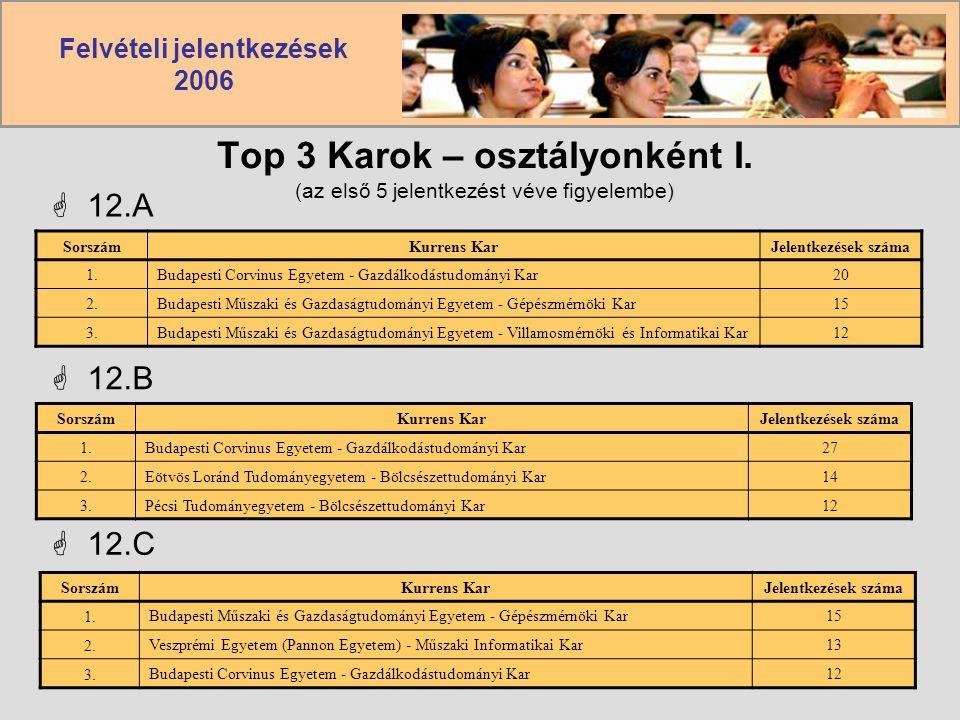 Top 3 Karok – osztályonként I. (az első 5 jelentkezést véve figyelembe)