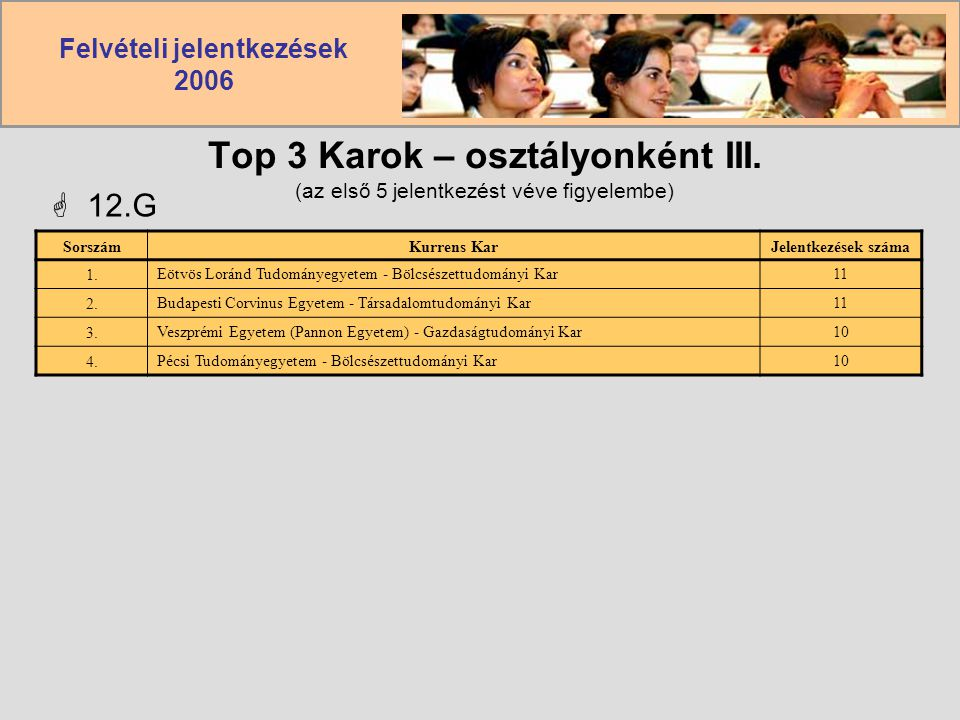 Top 3 Karok – osztályonként III