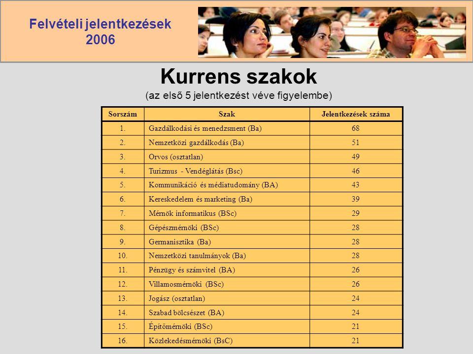 Kurrens szakok (az első 5 jelentkezést véve figyelembe)