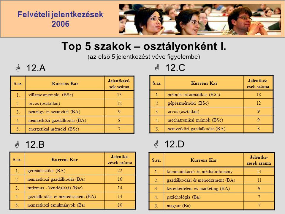Top 5 szakok – osztályonként I