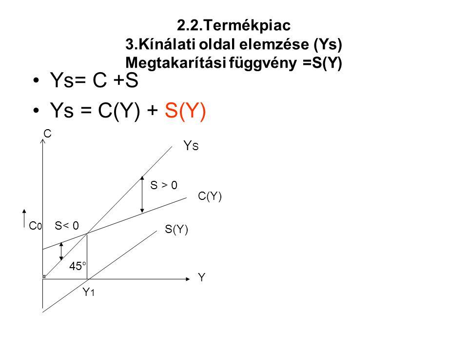 2.2.Termékpiac 3.Kínálati oldal elemzése (Ys) Megtakarítási függvény =S(Y)