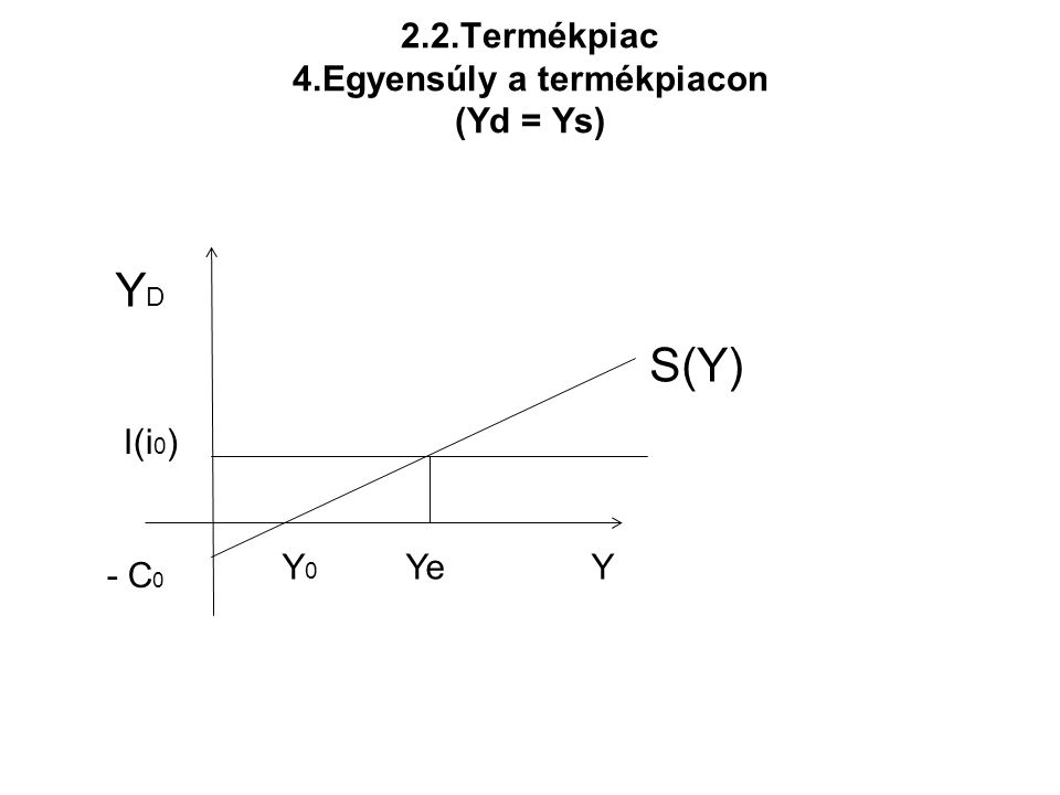 2.2.Termékpiac 4.Egyensúly a termékpiacon (Yd = Ys)