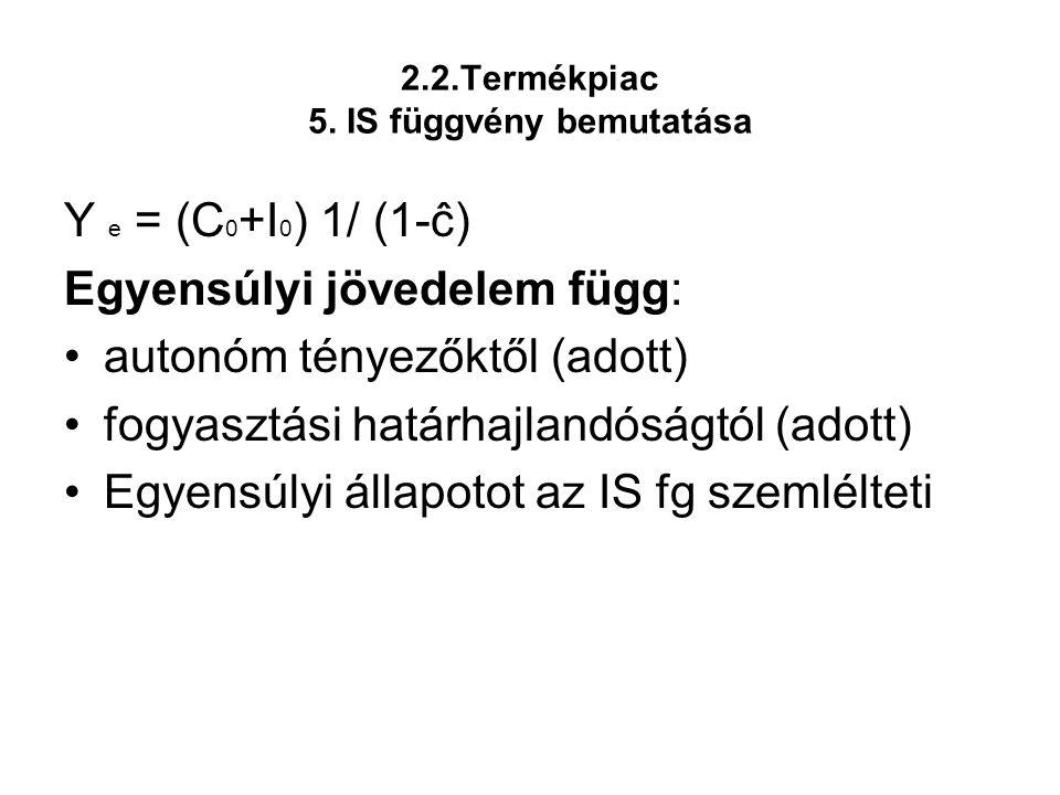 2.2.Termékpiac 5. IS függvény bemutatása