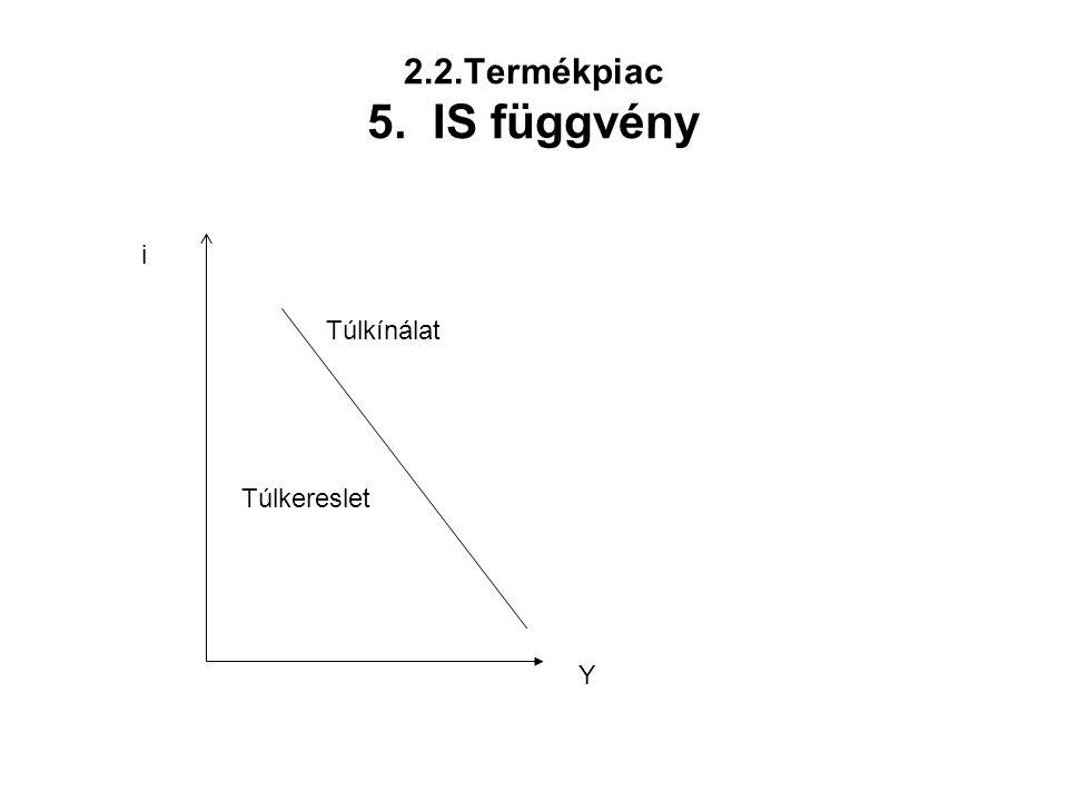 2.2.Termékpiac 5. IS függvény