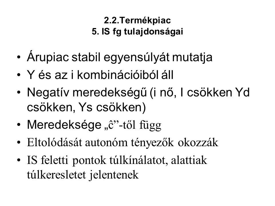 2.2.Termékpiac 5. IS fg tulajdonságai