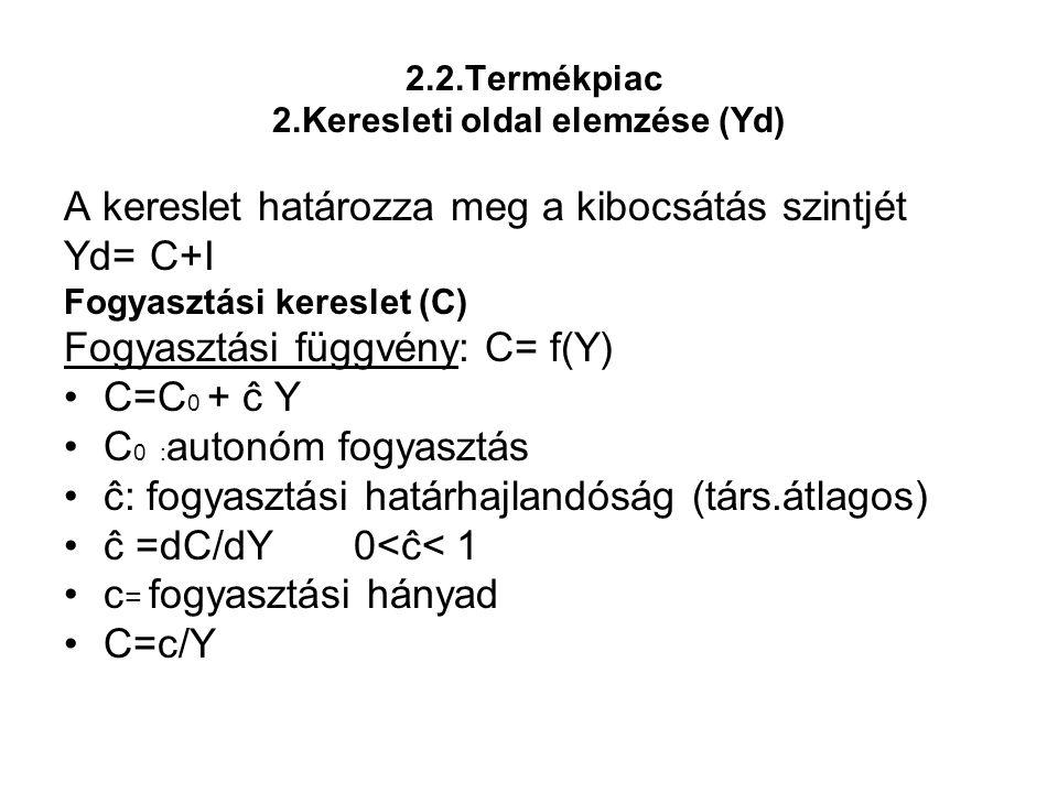 2.2.Termékpiac 2.Keresleti oldal elemzése (Yd)