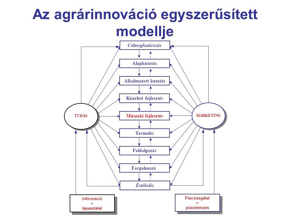 Az agrárinnováció egyszerűsített modellje