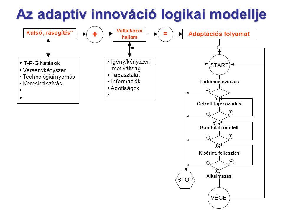 Az adaptív innováció logikai modellje
