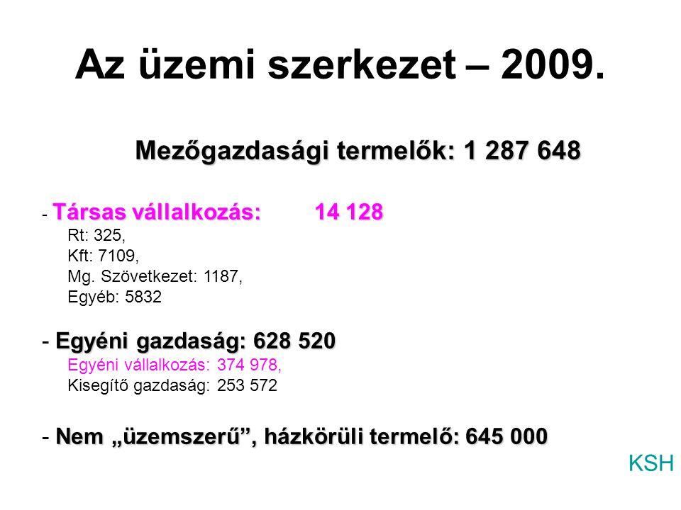 Mezőgazdasági termelők: 1 287 648