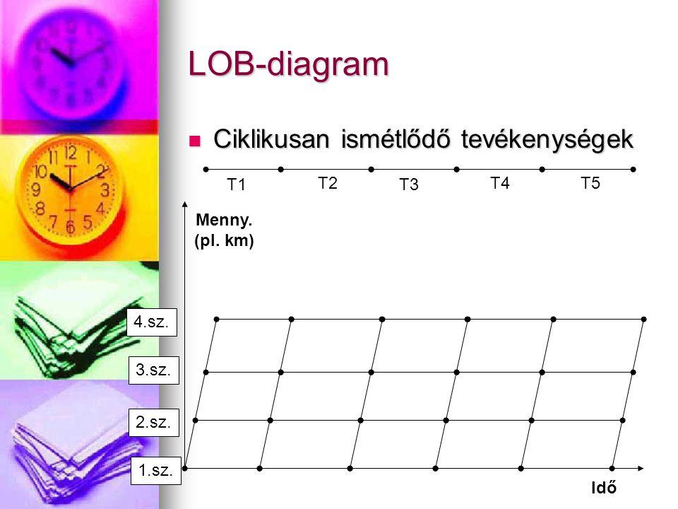 LOB-diagram Ciklikusan ismétlődő tevékenységek T1 T2 T3 T4 T5 Menny.
