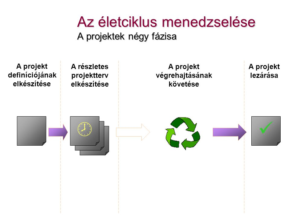 Az életciklus menedzselése A projektek négy fázisa