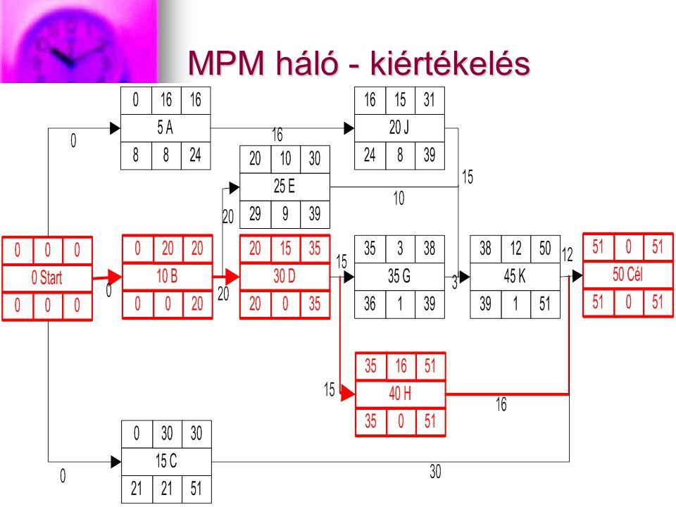 MPM háló - kiértékelés
