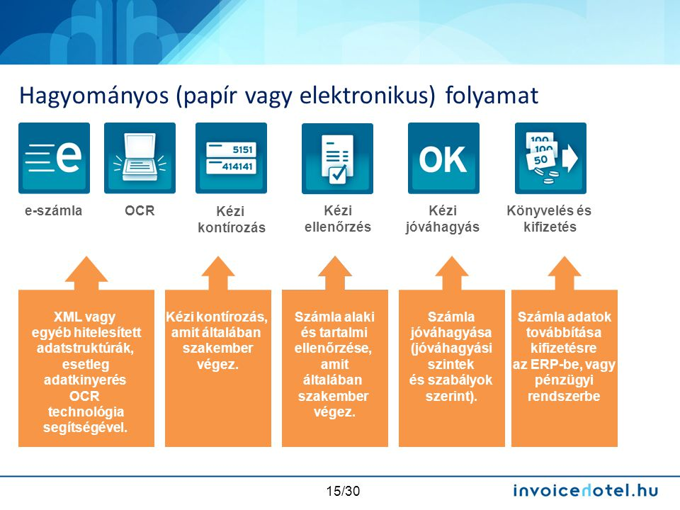 Hagyományos (papír vagy elektronikus) folyamat