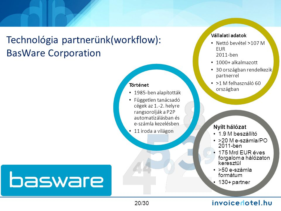 Technológia partnerünk(workflow): BasWare Corporation