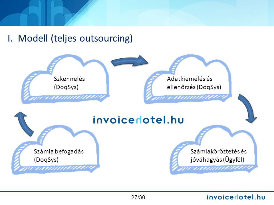 I. Modell (teljes outsourcing)