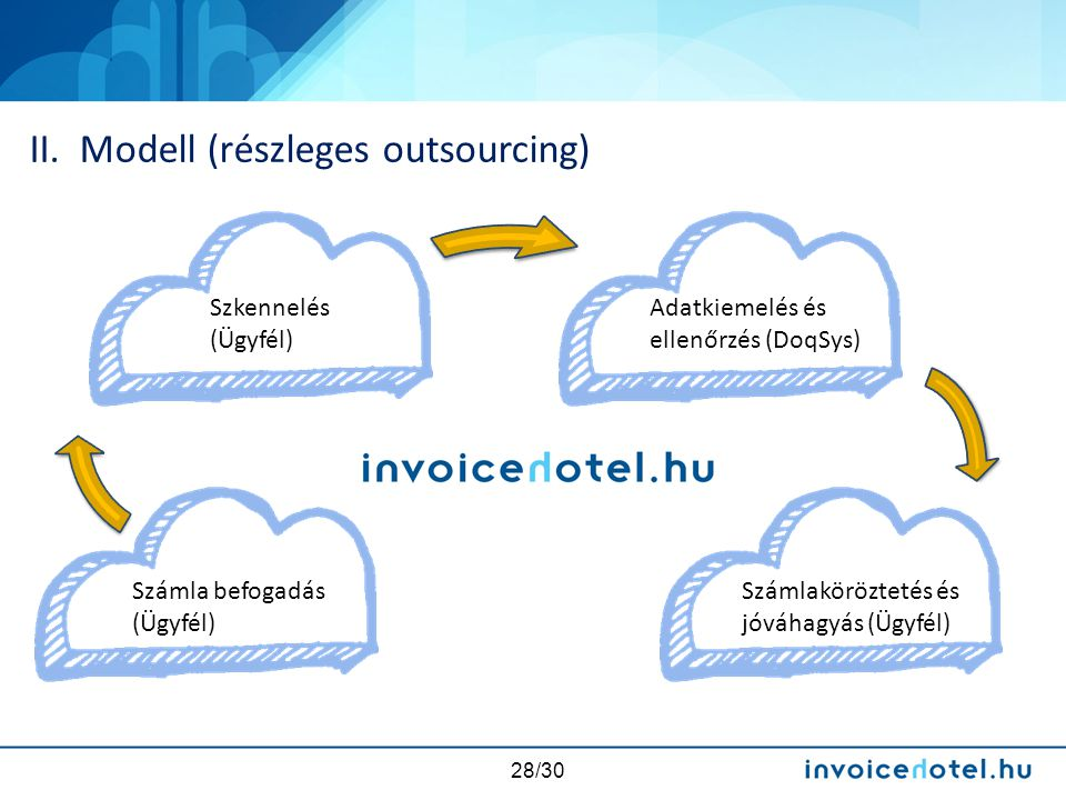 II. Modell (részleges outsourcing)