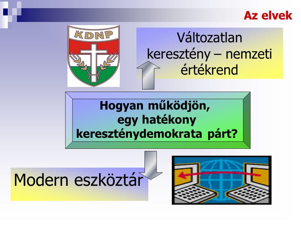 kereszténydemokrata párt