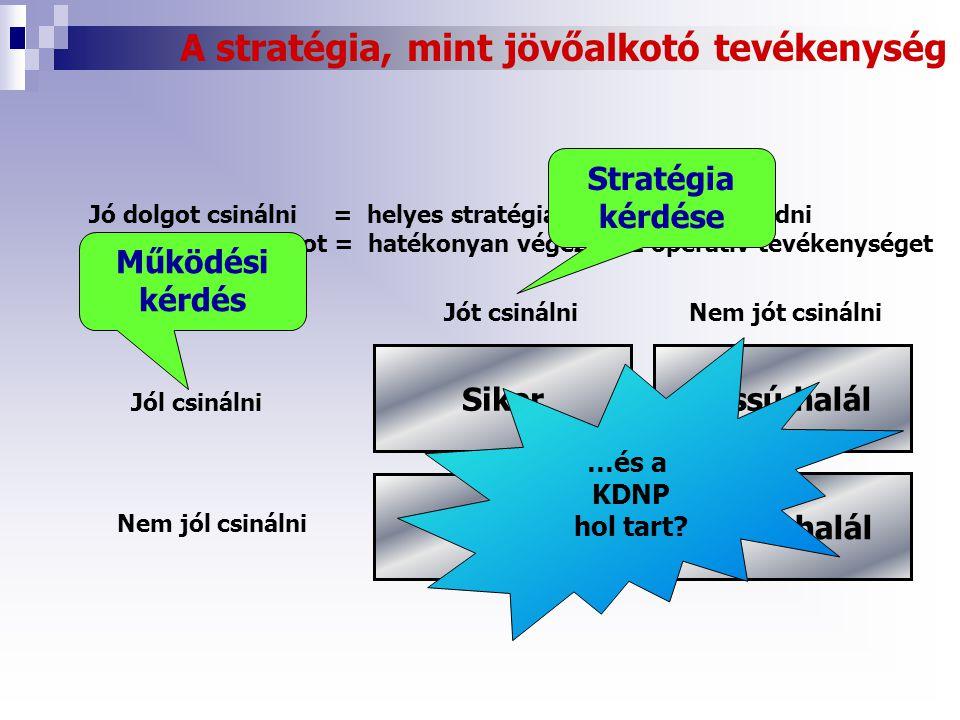 A stratégia, mint jövőalkotó tevékenység