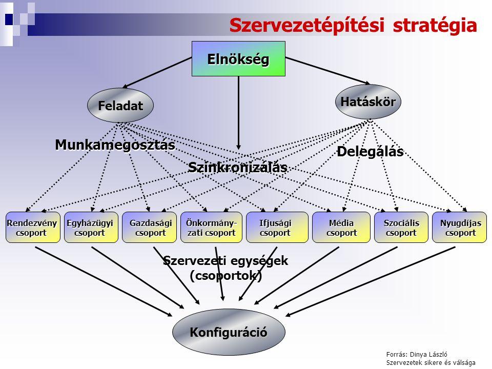 Szervezetépítési stratégia