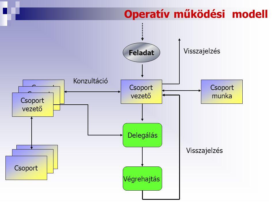 Operatív működési modell