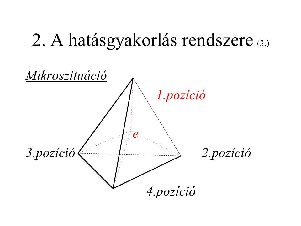 2. A hatásgyakorlás rendszere (3.)