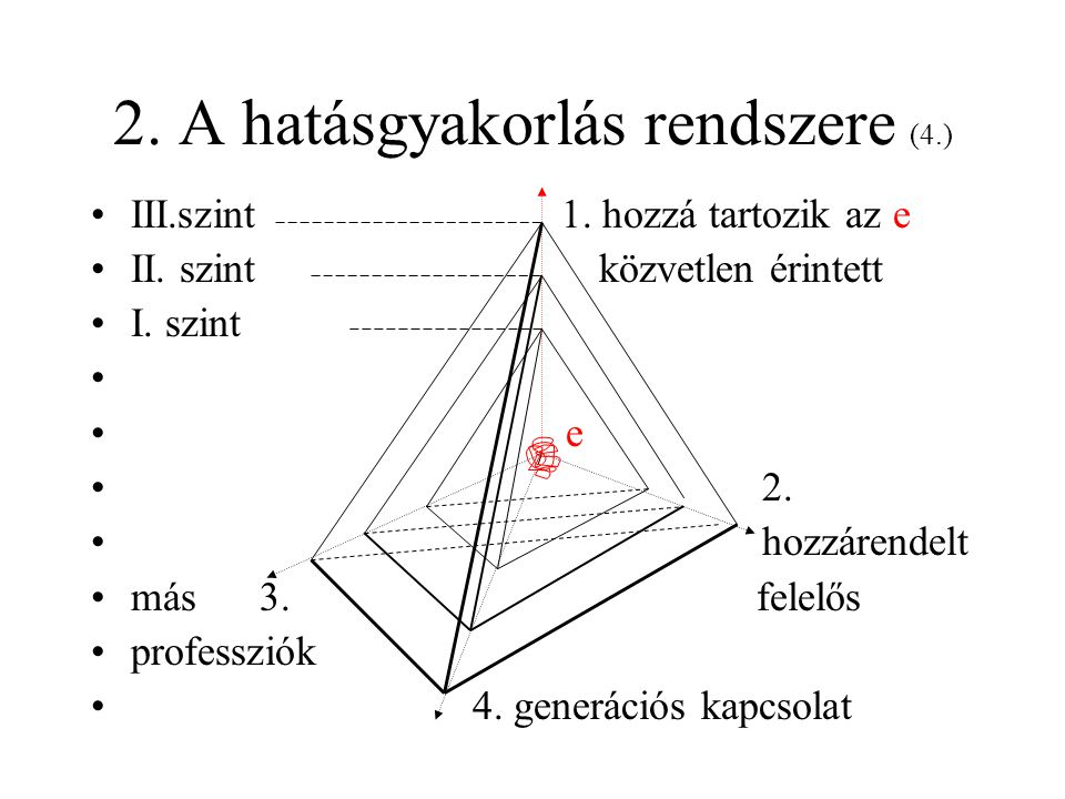 2. A hatásgyakorlás rendszere (4.)