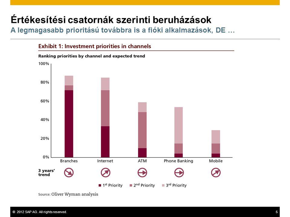 Értékesítési csatornák szerinti beruházások A legmagasabb prioritású továbbra is a fióki alkalmazások, DE …
