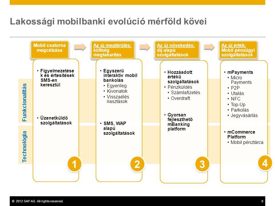 Lakossági mobilbanki evolúció mérföld kövei