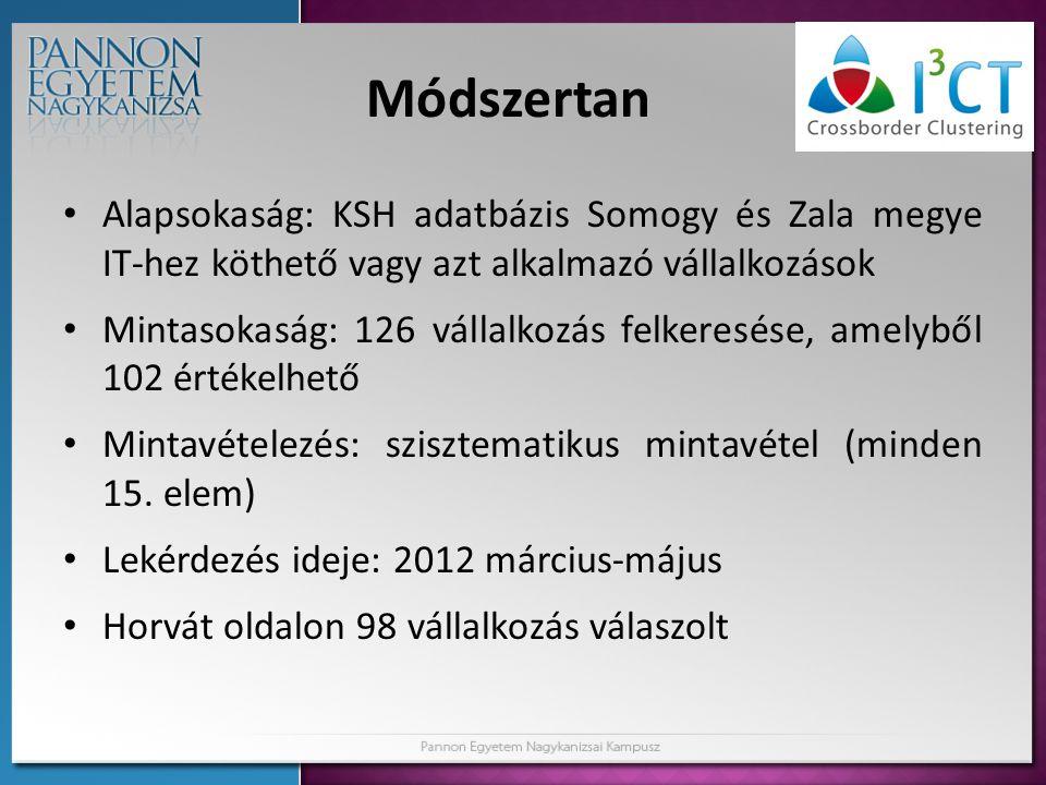 Módszertan Alapsokaság: KSH adatbázis Somogy és Zala megye IT-hez köthető vagy azt alkalmazó vállalkozások.