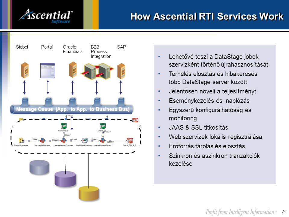 How Ascential RTI Services Work