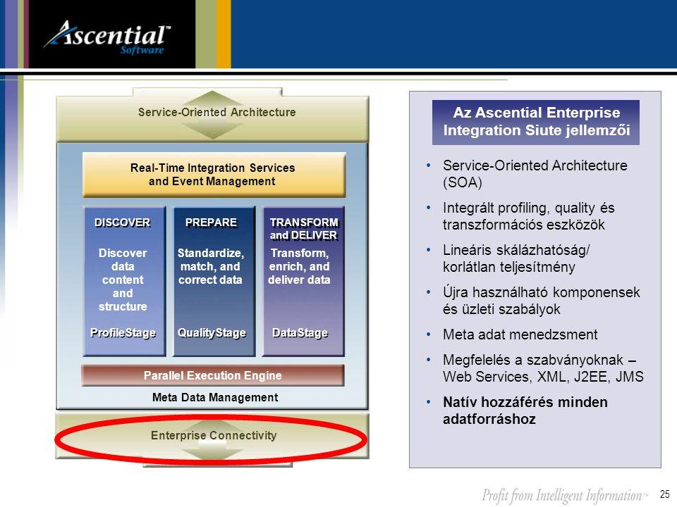 Az Ascential Enterprise Integration Siute jellemzői