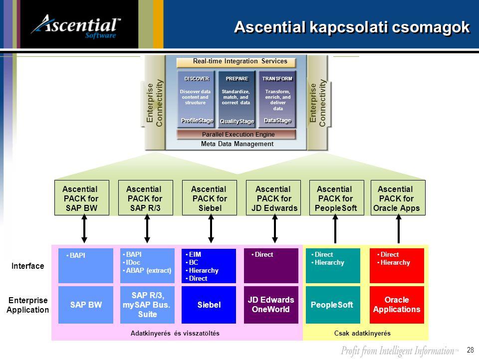 Ascential kapcsolati csomagok